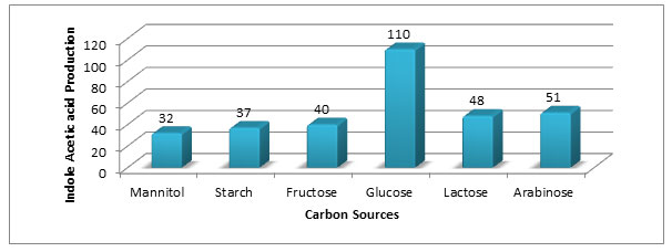 Figure -5. Effect of carbon sources on IAA production (µg/ml) by Aspergillus species PB-7