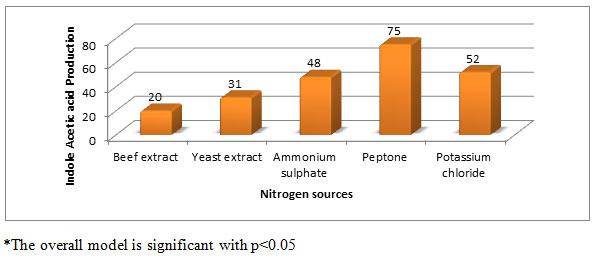 Figure -6. Effect of nitrogen sources on IAA production (µg/ml) by Aspergillus species PB-7