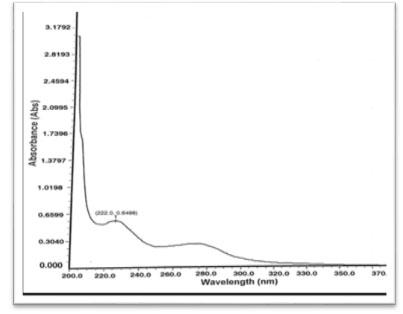 Fig: 3 Spectrum of Dapagliflozin