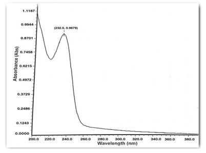 Fig: 4 Spectrum of Metformin