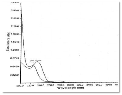 Fig: 5 Overlay Spectrum
