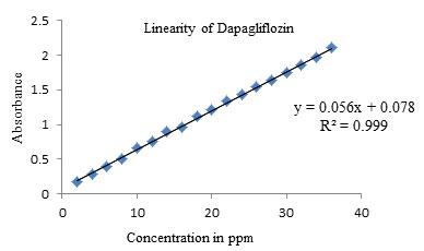 Fig: 6 Linearity of Dapagliflozin