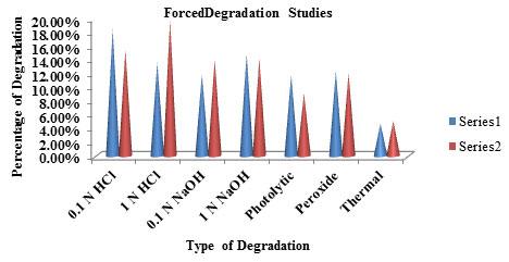 Table: 11 Degradation studies Graph
