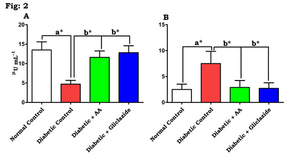 Figure 2: Effect of AA on (A) insulin and (B) IR in control and experimental animals. Values are expressed as mean±S.D, n=6, aSignificantly different from normal control, bSignificantly different from diabetic control, *P<0.05.