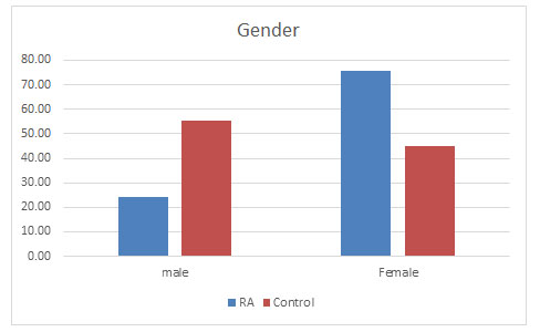 Figure1: Prevalence of RA in males and females
