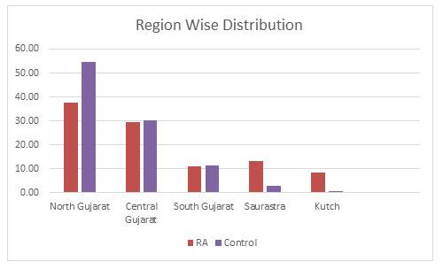 Figure 2: Region Wise Distribution of the population in Gujarat