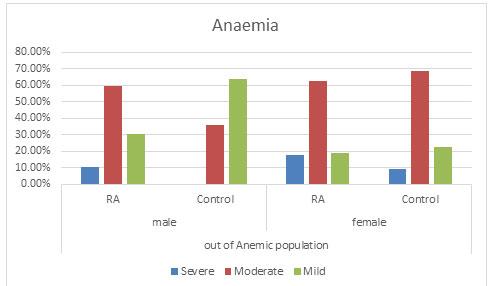 Figure 3: Comparison of the Anaemic population