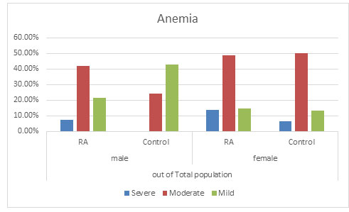 Figure 4: Distribution of Anaemia in total population