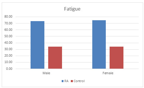 Figure 5: Fatigue condition found in both the populations
