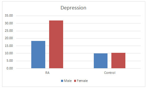 Figure 6: Level of depression found in both the populations