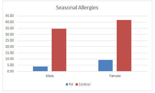 Figure 7: Effect of seasonal allergies found in the populations