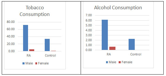 Figure 9: Tobacco and Alcohol consumption found in both the populations