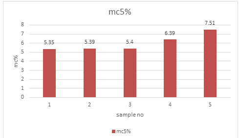 Figure 1. Moisture content (%) of the boards