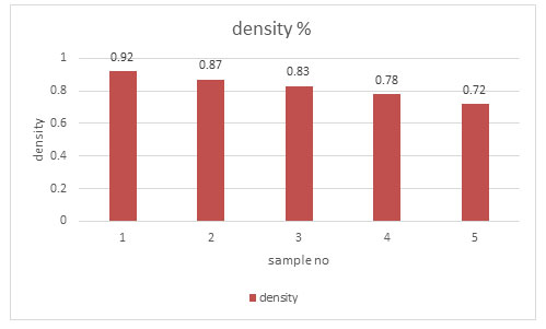 Figure 2. Average Density (%) of the boards