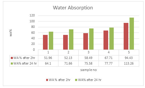 Figure 3. Water Absorption of the Boards