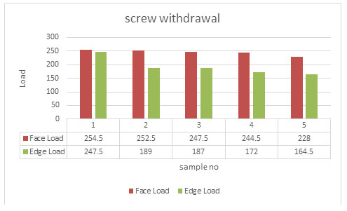 Figure 9. Screw Withdrawal Strength of the board samples