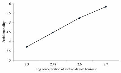 Figure 2: Probit mortality of Anabas testudineus against different log concentrations of metronidazole benzoate after 24 h of exposure. (p < 0.05).