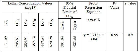 Table 2: LC value (LC50 with 95% confidence limits, regression equation, R2 and r values) of MB after 24 h of exposure of Anabas testudineus.
