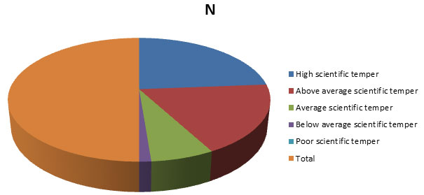 Fig 6: Overall percentage of scientific temper among secondary school students
