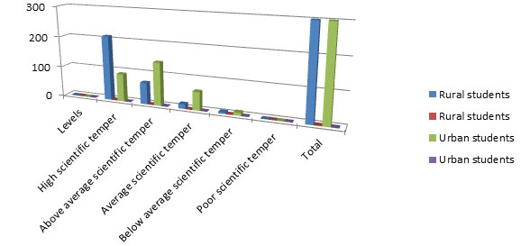Fig 7: Comparison between rural and urban students on levels of scientific temper