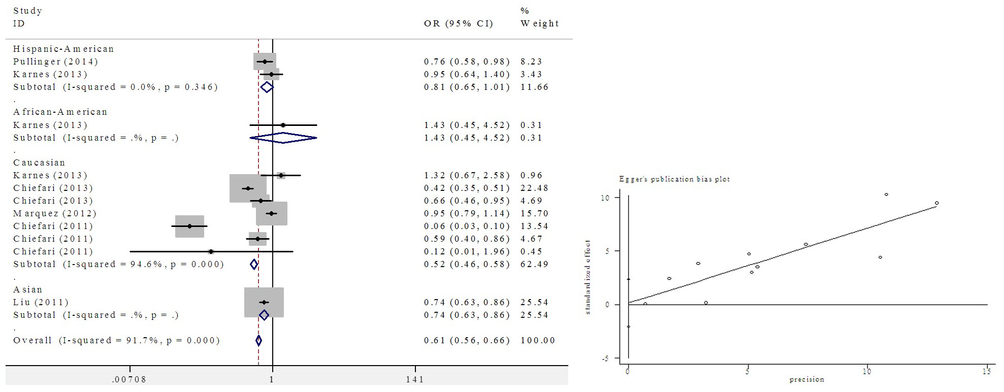 Figure 2:Meta-analysis of the HMGA1 variant IVS5-13insC and T2D