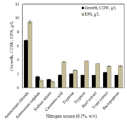 Figure 5:Gaschromatography analysis for biodegradation of Phenanthrene