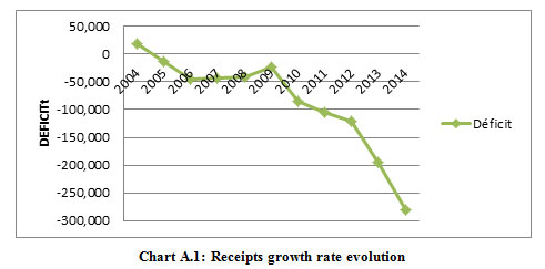 Figure 1:Receipts growth rate evolution