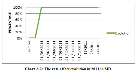 Figure 2:The rate effect evolution in 2011 in MD