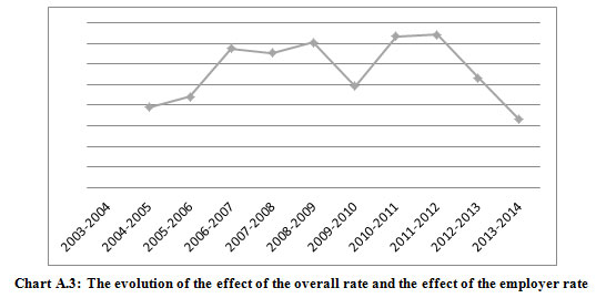 Figure 3:The evolution of the effect of the overall rate and the effect of the employer rate