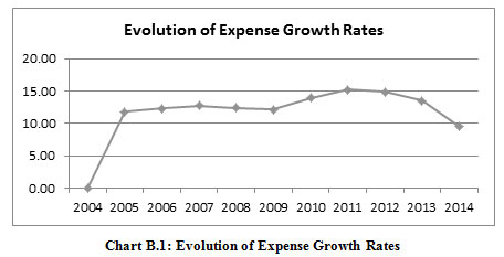 Figure 4:Evolution of Expense Growth Rates