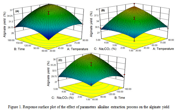 Figure 1:Response surface plot of the effect of parameters alkaline extraction process on the alginate yield