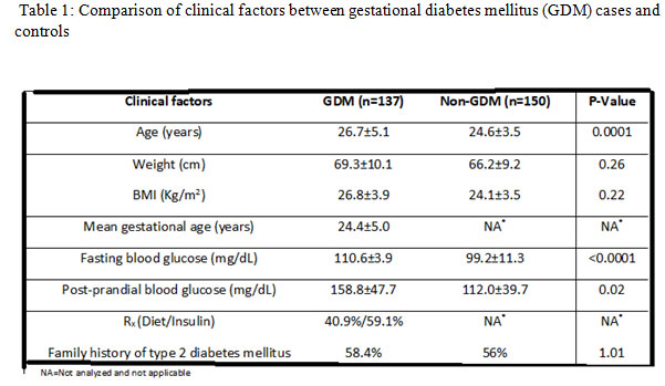 Comparison of clinical factors between gestational diabetes mellitus (GDM) cases and controls