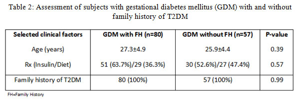 Table 2:Assessment of subjects with gestational diabetes mellitus (GDM) with and without family history of T2DM